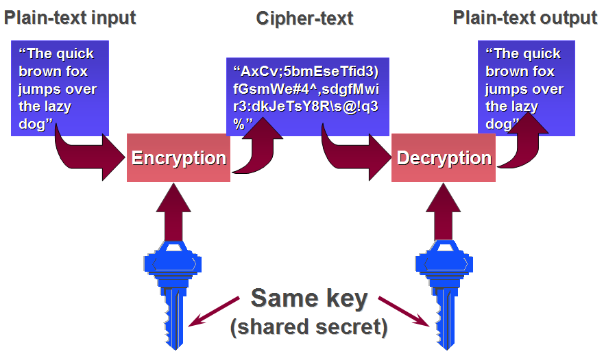 Encryption and Decryption of Text String Using Java